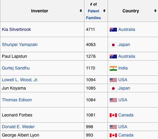 Top 10 de Inventores más prolíficos