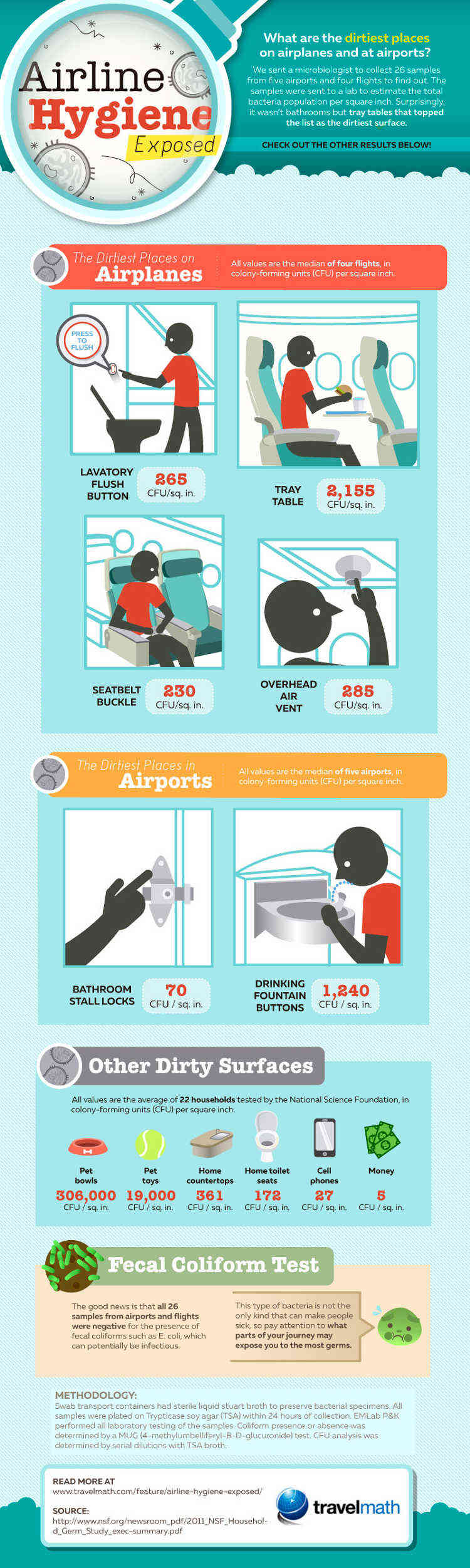 Cuales son sitios mas sucios aviones aeropuertos