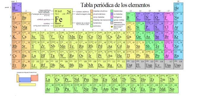 Investigadores aaden cuatro nuevos elementos a la tabla peridica urtaz Image collections