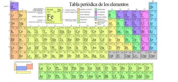 la-brujula-verde-cuatro-nuevos-elementos-tabla-periodica