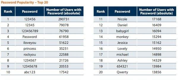 La contraseña más usada es 123456