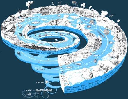 Representación de la historia geológica de la Tierra