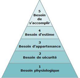 La pyramide de Maslow pour comprendre la plongée profonde