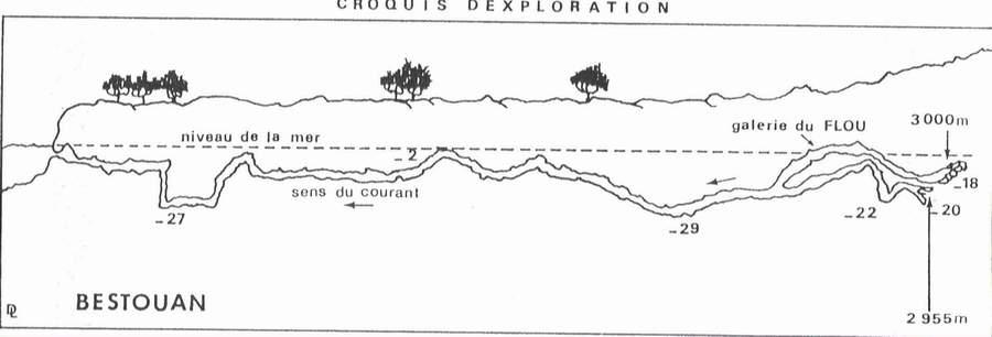 Topo Plongée sout rivière Bestouan Cassis (c) plongeesout