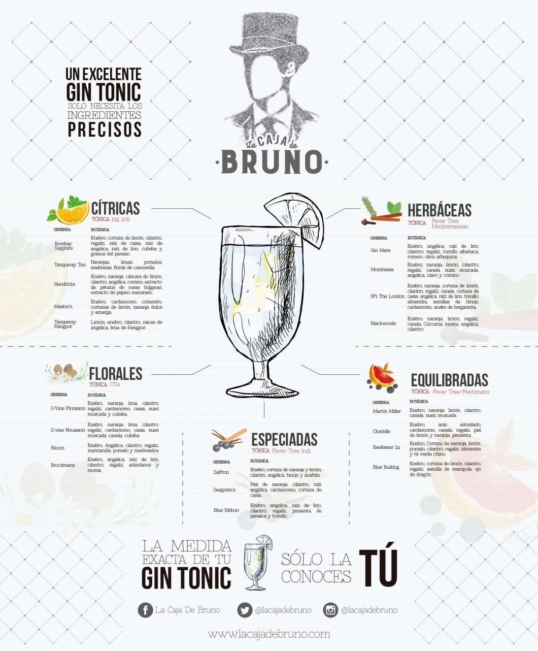 La Caja de Bruno - gin tonic