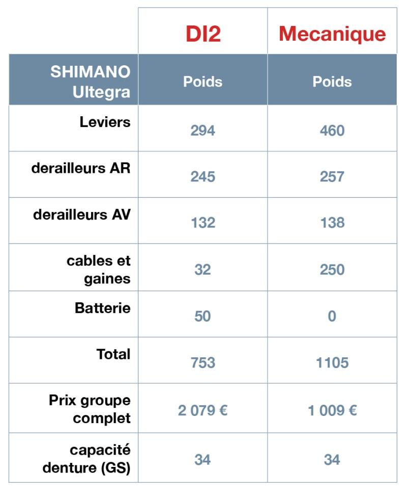 Tableau Shimano Ultegra VS Di2