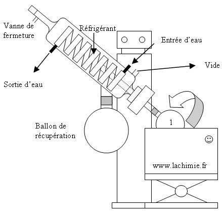 Schéma type d'évaporateur rotatif