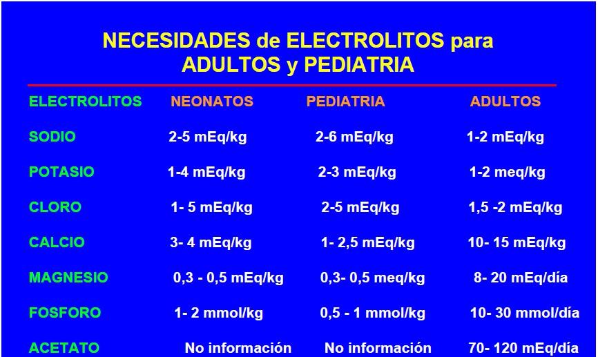 necesidades electrolitos