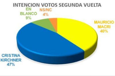 Encuesta exclusiva en Ituzaingó para las próximas elecciones 5