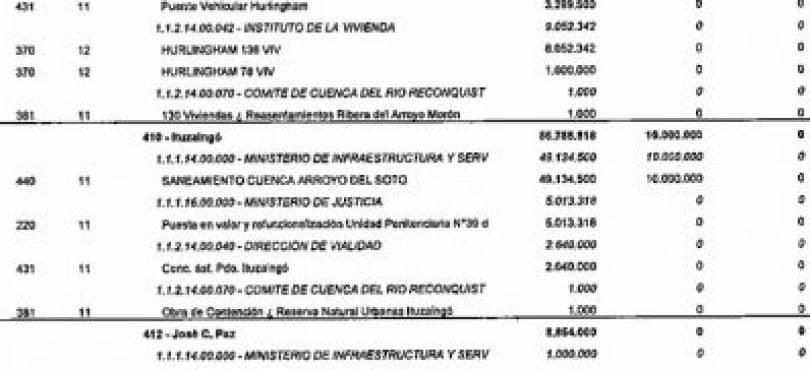 La Provincia no incorporó al presupuesto del 2019 el Hospital de Ituzaingó 2
