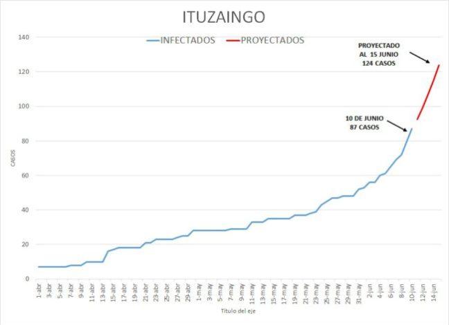 Coronavirus en Ituzaingó: Se dispara la curva con 14 contagios en 2 días 2