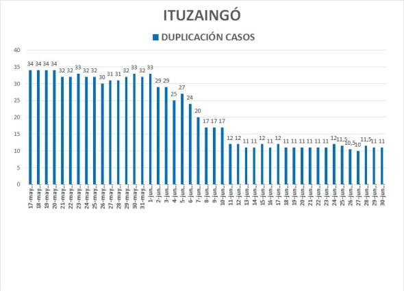 Coronavirus: Ituzaingó sigue sumando casos pero se ameseta el índice de duplicación 2