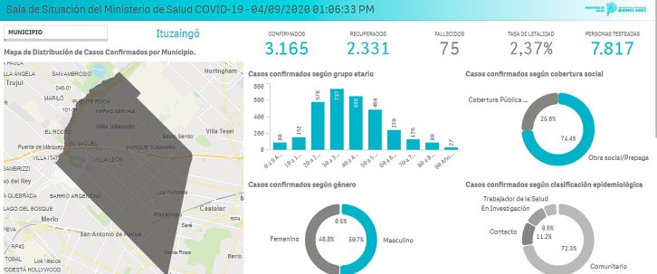 Coronavirus: datos actualizados de Ituzaingó 1