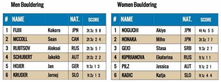 Rangliste des Boulderweltcups in Chongqing - China