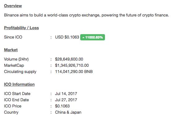 Le retour sur investissement du BNB est de 11000%