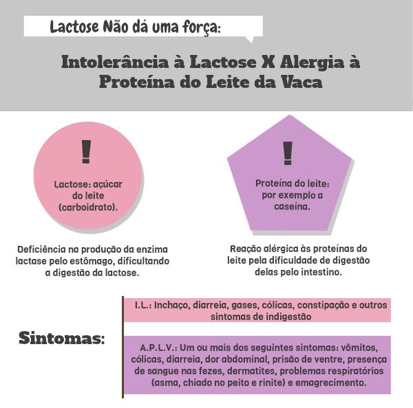 duvidas-mais-frequentes_intolerancia-lactose