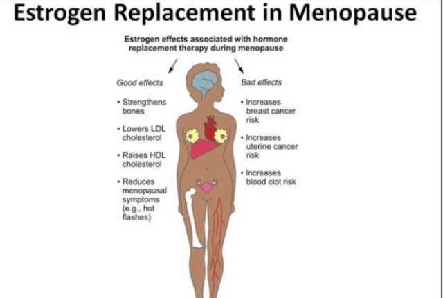 Using Hormone replacement therapy (HRT)
