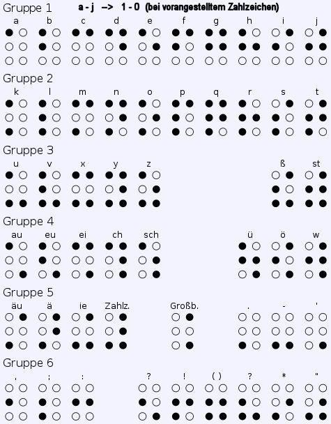 Braille Code Blindenschrift