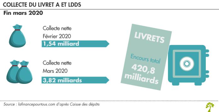 Coronavirus : Collecte Livret A et LDDS