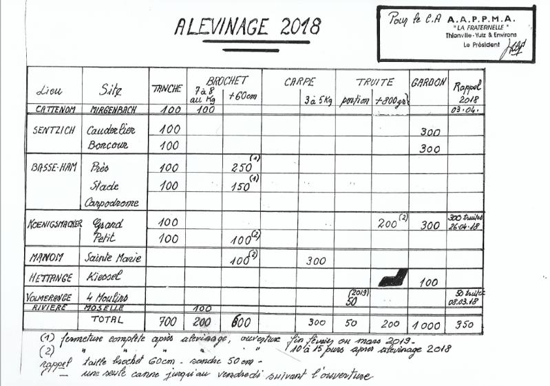 Alevinage 2018