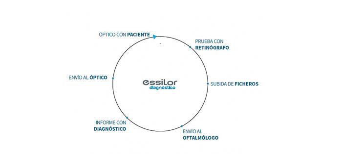 Salud Visual: Más vale prevenir