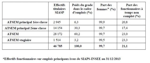 Les effectifs des fonctionnaires par grade. Source : bilans sociaux 2013, 9e synthèse nationale des rapports sur l'état des collectivités territoriales au 31 décembre 2013
