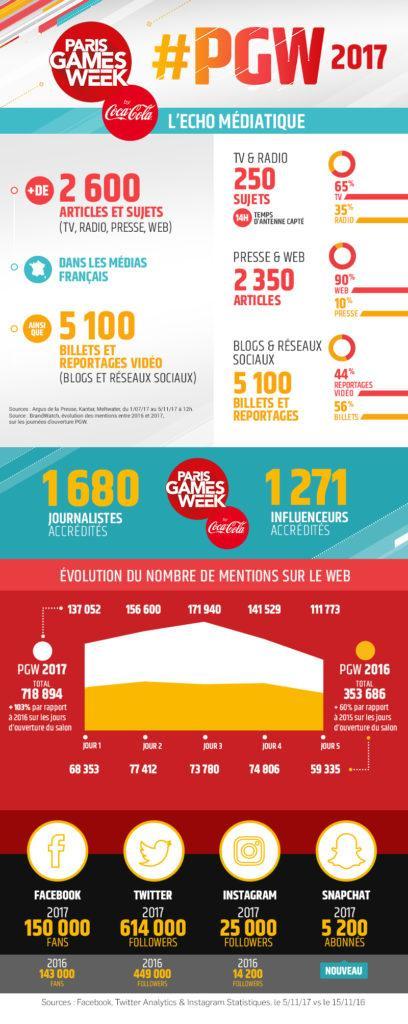 infographie Paris Games Week 2017 PGW Bilan chiffré écho médiatique