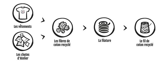 comment et pourquoi recycler