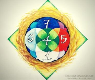 numerologia monica tiazzoldi