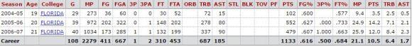 Noah NCAA stats
