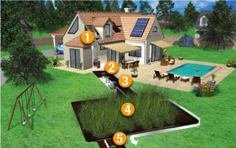 assainissement cologique des eaux us es protect. Black Bedroom Furniture Sets. Home Design Ideas
