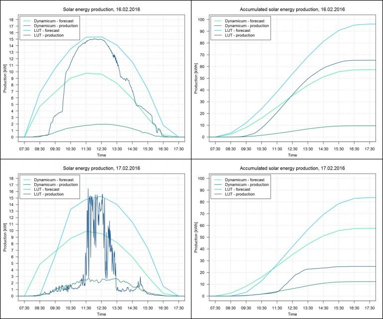 Kuva 2: Aurinkoenergian tuotantoennuste (vaaleat värit) sekä toteutunut tuotanto (tummat värit) Kumpulaan (Dynamicum) sekä Lappeenrantaan (LUT). Ylärivissä tiistain 16.2. hetkellinen (vasemmalla) sekä kumuloitunut (oikealla) energiantuotanto, alarivissä vastaava keskiviikolle 17.2.