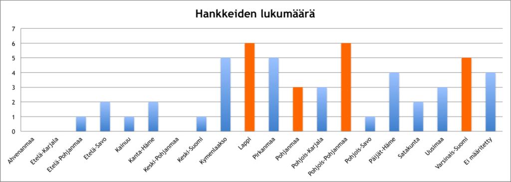 Hankkeiden-lukumaara-energiakarkihanke-e1458776970954