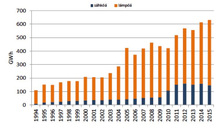 Biokaasulla tuotettu energia Suomessa 1994-2015 (Huttunen & Kuittinen 2016).