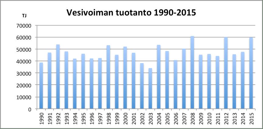 Kuva 9. Vesivoiman tuotanto Suomessa 1990-2015 (Tilastokeskus 2016d).