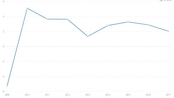 Crecimiento del PIB anual en México