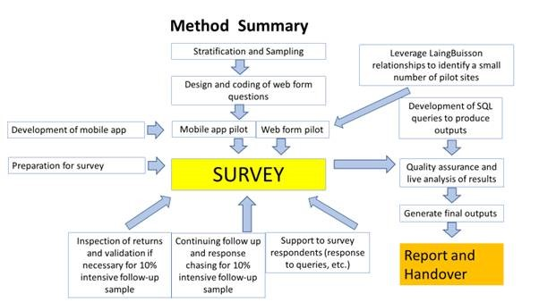 DHSC Method Summary