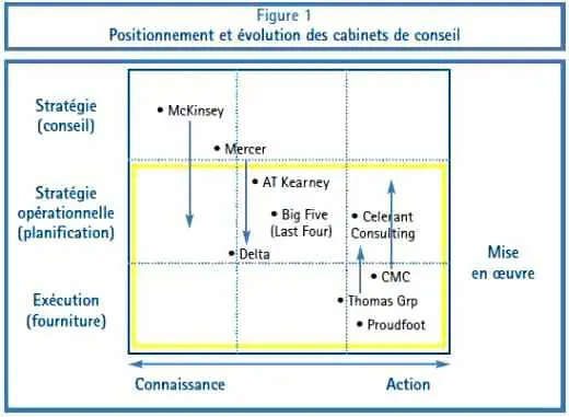 positionnement et evolution des cabinets de conseil