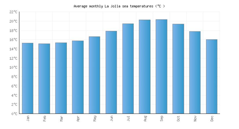 water temperature in la jolla, ca