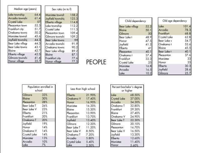 Community Demographic Rankings: PEOPLE