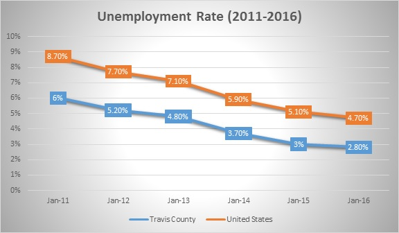 Travis Co vs US Unemployment Rate Chart