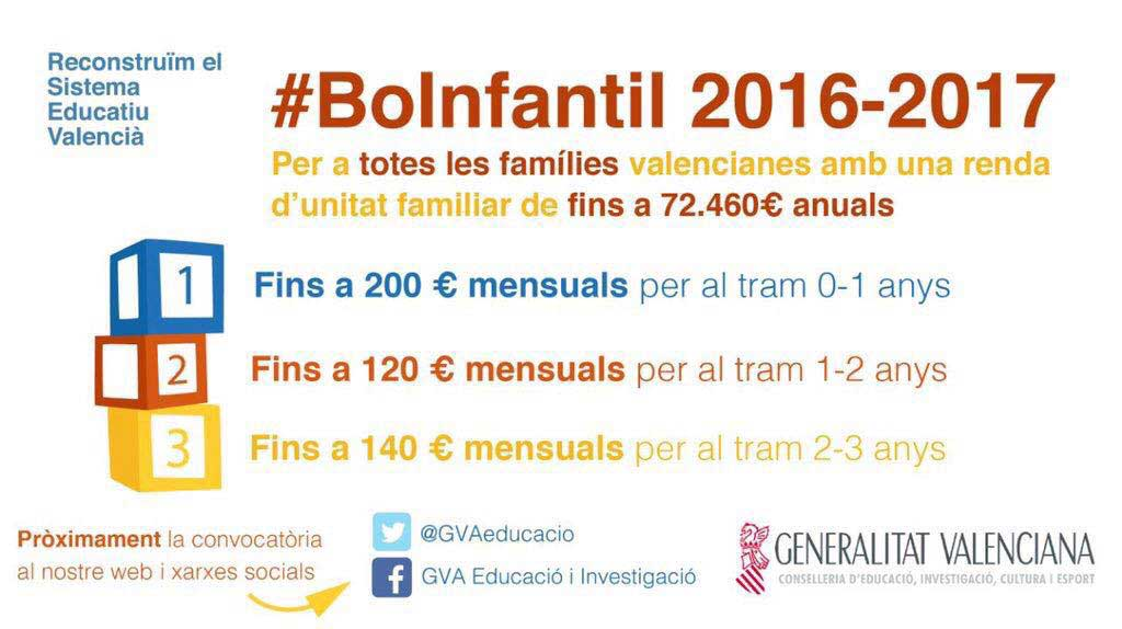 Más de un centenar de niños de 0 a 3 años de l'Alfàs podrán beneficiarse del Bono Infantil