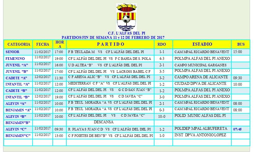 Resultados de los equipos de fútbol que jugaron el pasado fin de semana.