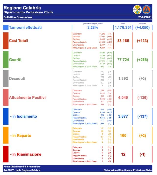Coranavirus_Bollettino-del-25_09_2021_340ba.jpg