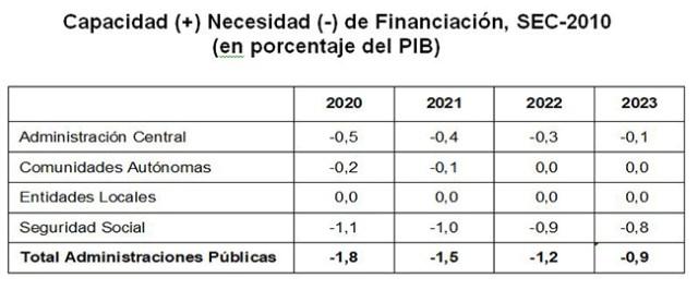Objetivo de déficit de las Administraciones Públicas