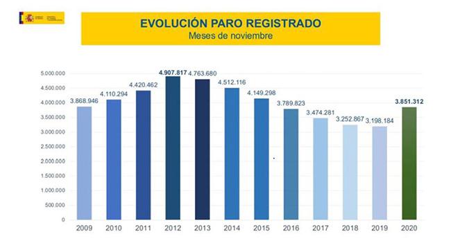 Evolución del paro registrado en los meses de noviembre
