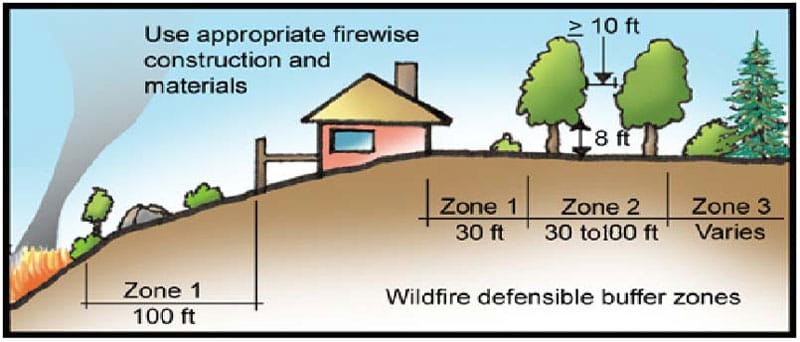 Wildfire defensible buffer zones