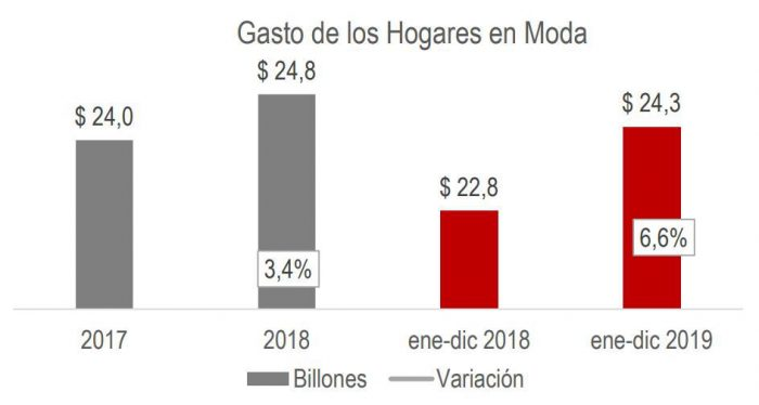 Colombianos gastaron $24,3 billones en moda 2 20 febrero, 2020