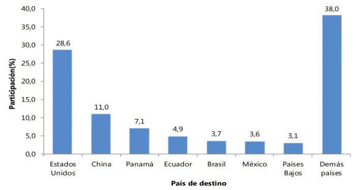 Huila exportó US$472,4 millones durante 2019 2 10 abril, 2020