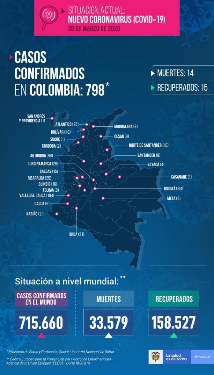 Covid-19: Colombia llega a 798 contagios y el Huila a 21 2 27 mayo, 2020